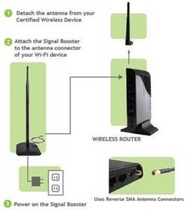 Amped Wireless High Power 1000mW Wi-Fi Signal Booster (SB1000)